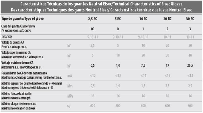tabla_guantes_electricos