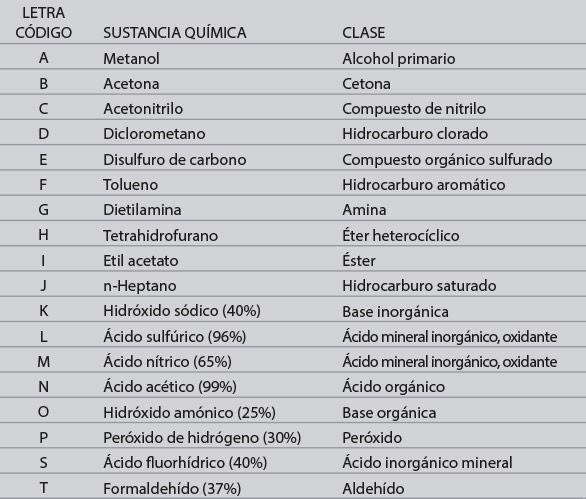 tabla_1_quimicos